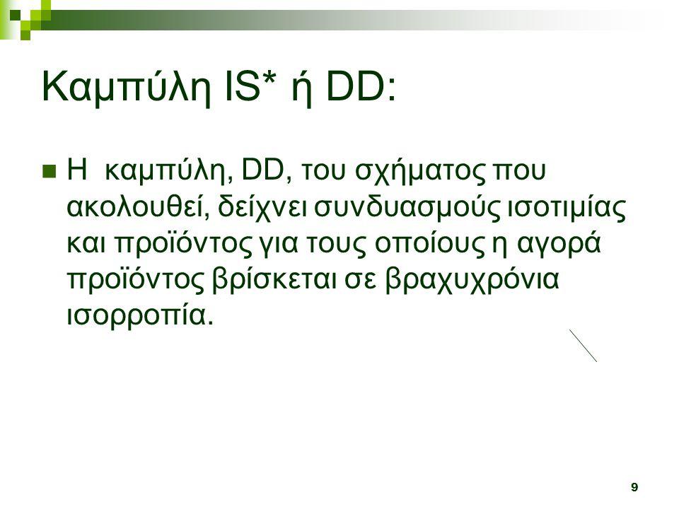9 Καμπύλη IS* ή DD:  H καμπύλη, DD, του σχήματος που ακολουθεί, δείχνει συνδυασμούς ισοτιμίας και προϊόντος για τους οποίους η αγορά προϊόντος βρίσκεται σε βραχυχρόνια ισορροπία.