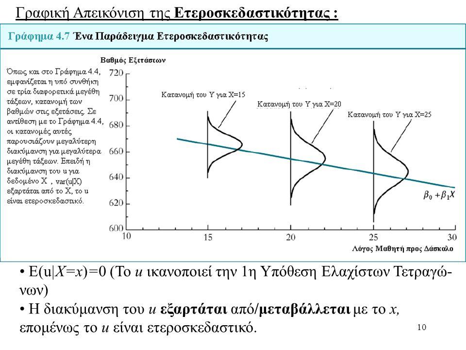 10 Γραφική Απεικόνιση της Ετεροσκεδαστικότητας : • Ε(u|X=x)=0 (To u ικανοποιεί την 1η Υπόθεση Ελαχίστων Τετραγώ- νων) • Η διακύμανση του u εξαρτάται α