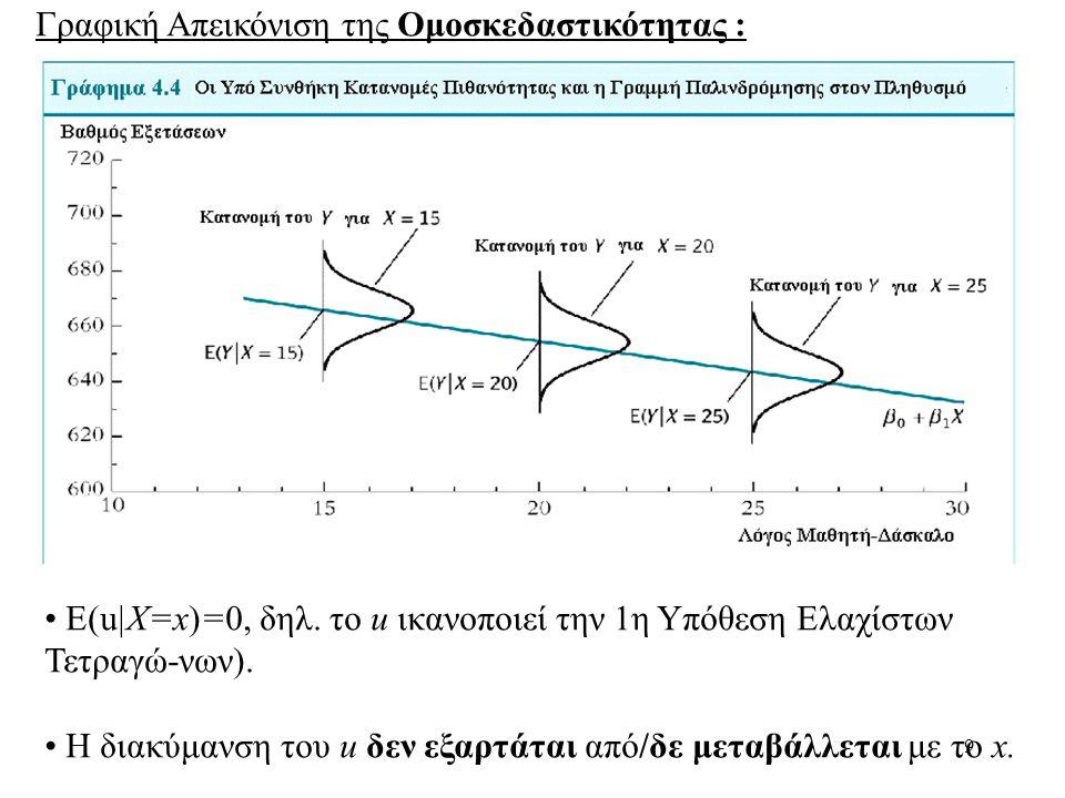 9 Γραφική Απεικόνιση της Ομοσκεδαστικότητας : • Ε(u|X=x)=0, δηλ. τo u ικανοποιεί την 1η Υπόθεση Ελαχίστων Τετραγώ-νων). • Η διακύμανση του u δεν εξαρτ