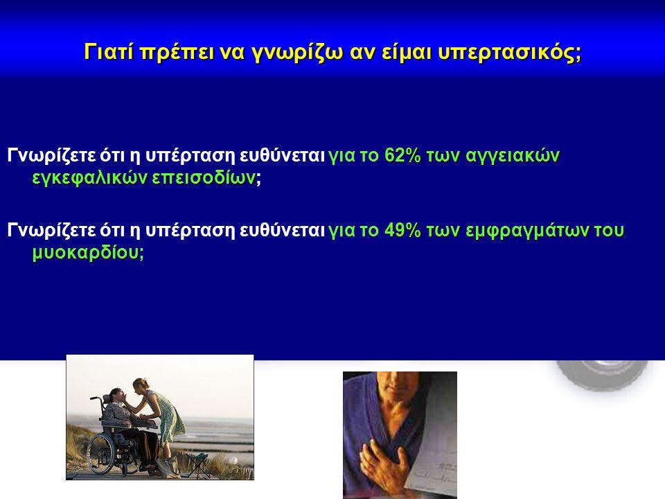 Γιατί πρέπει να γνωρίζω αν είμαι υπερτασικός; 62% των αγγειακών εγκεφαλικών επεισοδίων Γνωρίζετε ότι η υπέρταση ευθύνεται για το 62% των αγγειακών εγκ