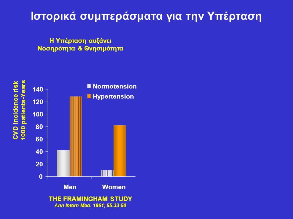 Ιστορικά συμπεράσματα για την Υπέρταση 0 20 40 60 80 100 120 140 MenWomen Normotension Hypertension CVD incidence risk 1000 patients-Years H Υπέρταση