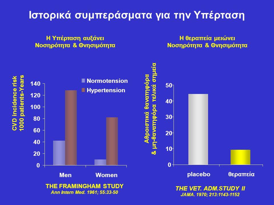 Ιστορικά συμπεράσματα για την Υπέρταση Αθροιστικά θανατηφόρα & μη-θανατηφόρα τελικά σημεία H θεραπεία μειώνει Νοσηρότητα & Θνησιμότητα 0 10 20 30 40 5