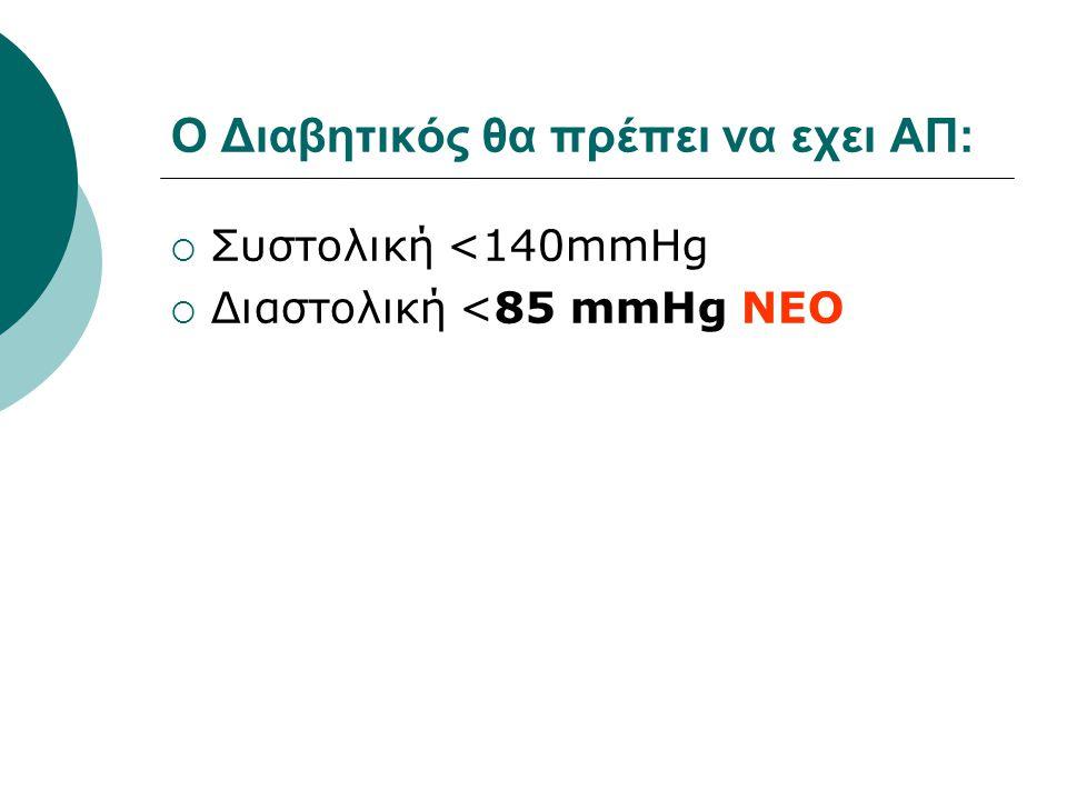 O Διαβητικός θα πρέπει να εχει ΑΠ:  Συστολική <140mmHg  Διαστολική <85 mmHg NEO