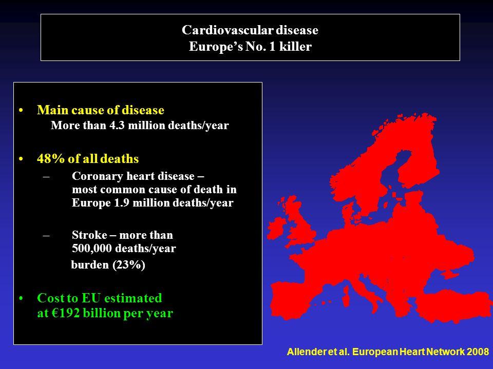 Cardiovascular disease Europe's No. 1 killer •Main cause of disease More than 4.3 million deaths/year •48% of all deaths –Coronary heart disease – mos