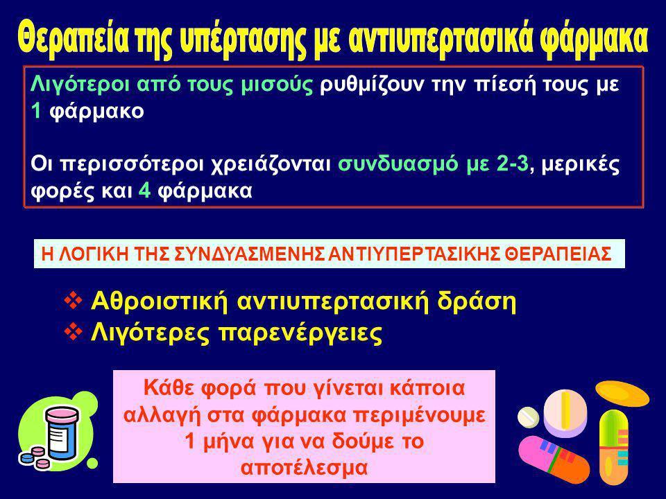Λιγότεροι από τους μισούς ρυθμίζουν την πίεσή τους με 1 φάρμακο Οι περισσότεροι χρειάζονται συνδυασμό με 2-3, μερικές φορές και 4 φάρμακα Η ΛΟΓΙΚΗ ΤΗΣ ΣΥΝΔΥΑΣΜΕΝΗΣ ΑΝΤΙΥΠΕΡΤΑΣΙΚΗΣ ΘΕΡΑΠΕΙΑΣ  Αθροιστική αντιυπερτασική δράση  Λιγότερες παρενέργειες Κάθε φορά που γίνεται κάποια αλλαγή στα φάρμακα περιμένουμε 1 μήνα για να δούμε το αποτέλεσμα