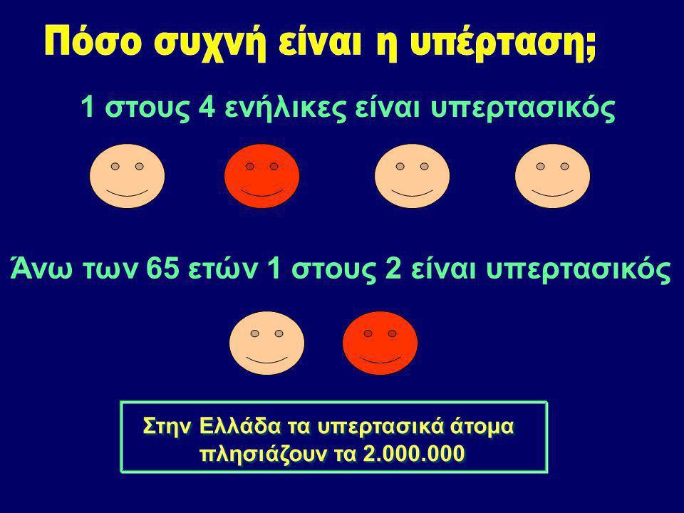 1 στους 4 ενήλικες είναι υπερτασικός Άνω των 65 ετών 1 στους 2 είναι υπερτασικός Στην Ελλάδα τα υπερτασικά άτομα πλησιάζουν τα 2.000.000 Στην Ελλάδα τα υπερτασικά άτομα πλησιάζουν τα 2.000.000