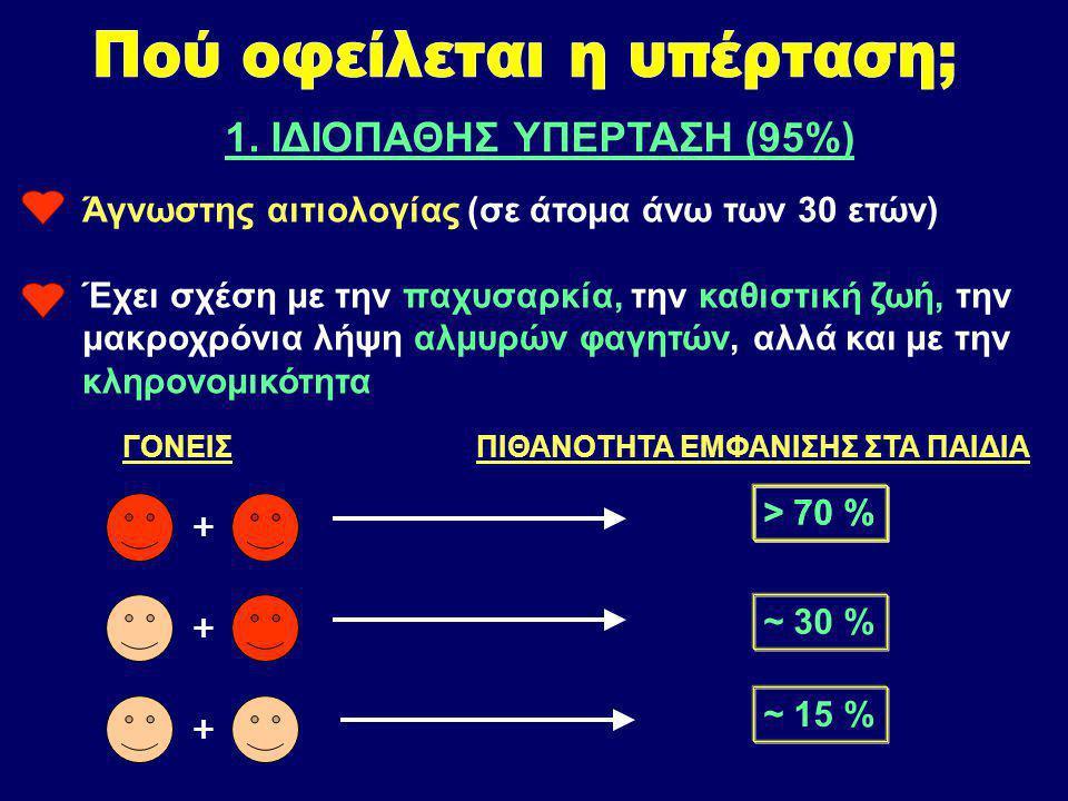 Αλλαγή Μείωση της Συστολικής ΑΠ (κατά προσέγγιση) Μείωση βάρους 5 - 20 mmHg / 10 Kg μείωσης Δίαιτα πλούσια σε κάλιο και ασβέστιο 8 - 14 mmHg Περιορισμός αλατιού 2 - 8 mmHg Σωματική άσκηση 4 - 9 mmHg Περιορισμός αλκοόλ 2 - 4 mmHg