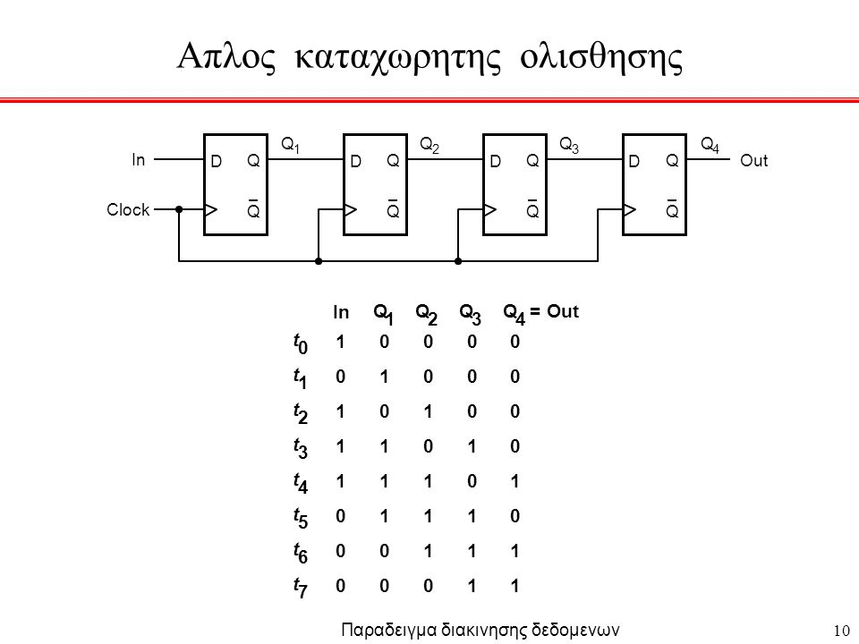 10 D Q Q Clock D Q Q D Q Q D Q Q In Out t 0 t 1 t 2 t 3 t 4 t 5 t 6 t 7 1 0 1 1 1 0 0 0 0 1 0 1 1 1 0 0 0 0 1 0 1 1 1 0 0 0 0 1 0 1 1 1 0 0 0 0 1 0 1 1 Q 1 Q 2 Q 3 Q 4 = In Παραδειγμα διακινησης δεδομενων Q 1 Q 2 Q 3 Q 4 Απλος καταχωρητης ολισθησης