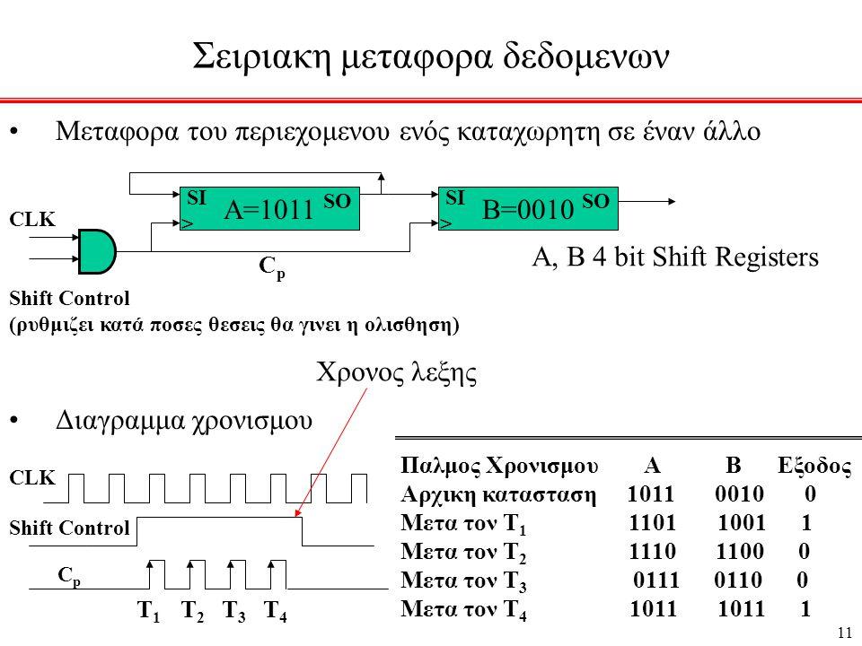 11 Σειριακη μεταφορα δεδομενων •Μεταφορα του περιεχομενου ενός καταχωρητη σε έναν άλλο •Διαγραμμα χρονισμου Α=1011 SI > SO B=0010 SI > SO CLK Shift Control (ρυθμιζει κατά ποσες θεσεις θα γινει η ολισθηση) CpCp A, B 4 bit Shift Registers CLK Shift Control CpCp Παλμος Χρονισμου Α Β Εξοδος Αρχικη κατασταση 1011 0010 0 Μετα τον Τ 1 1101 1001 1 Μετα τον Τ 2 1110 1100 0 Μετα τον Τ 3 0111 0110 0 Μετα τον Τ 4 1011 1011 1 Τ 1 Τ 2 Τ 3 Τ 4 Χρονος λεξης