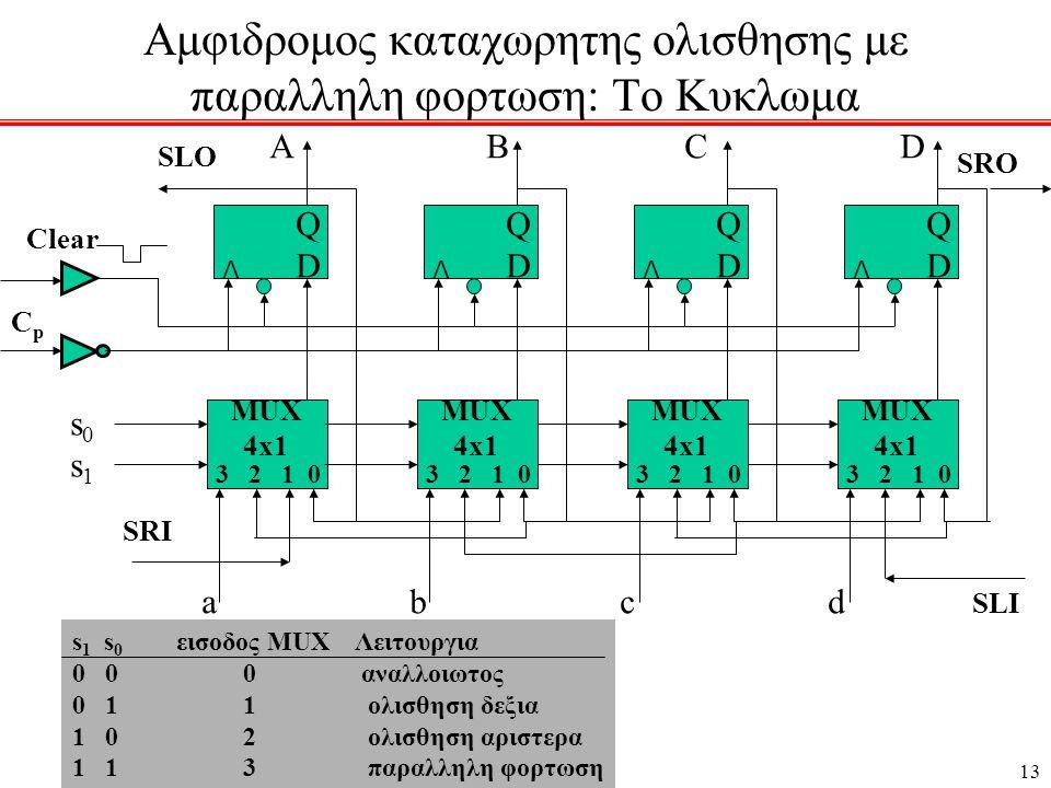 13 Αμφιδρομος καταχωρητης ολισθησης με παραλληλη φορτωση: Το Κυκλωμα CpCp s 1 s 0 εισοδος MUX Λειτουργια 0 0 0 αναλλοιωτος 0 1 1 ολισθηση δεξια 1 0 2 ολισθηση αριστερα 1 1 3 παραλληλη φορτωση a b c d A B C D