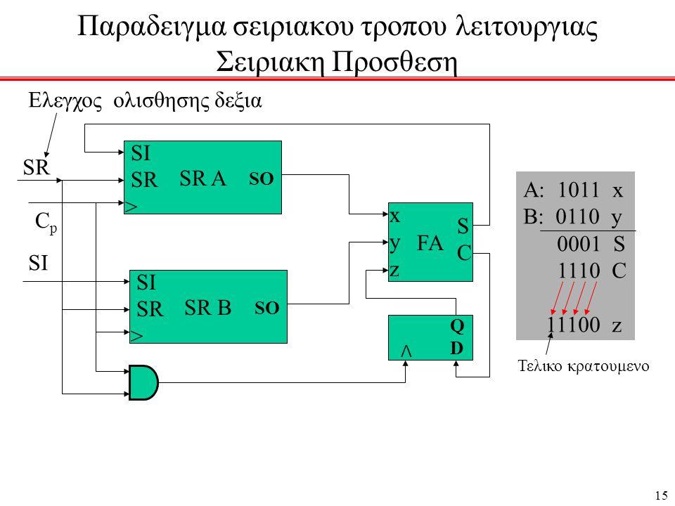 15 Παραδειγμα σειριακου τροπου λειτουργιας Σειριακη Προσθεση SR A SI SR > SO SR B SI SR > SO FA xyzxyz SCSC QDQD Λ SI CpCp SR A: 1011 x B: 0110 y 0001 S 1110 C 11100 z Τελικο κρατουμενο Ελεγχος ολισθησης δεξια