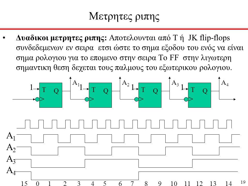 19 Μετρητες ριπης •Δυαδικοι μετρητες ριπης: Αποτελουνται από Τ ή JK flip-flops συνδεδεμενων εν σειρα ετσι ώστε το σημα εξοδου του ενός να είναι σημα ρολογιου για το επομενο στην σειρα Το FF στην λιγωτερη σημαντικη θεση δεχεται τους παλμους του εξωτερικου ρολογιου.