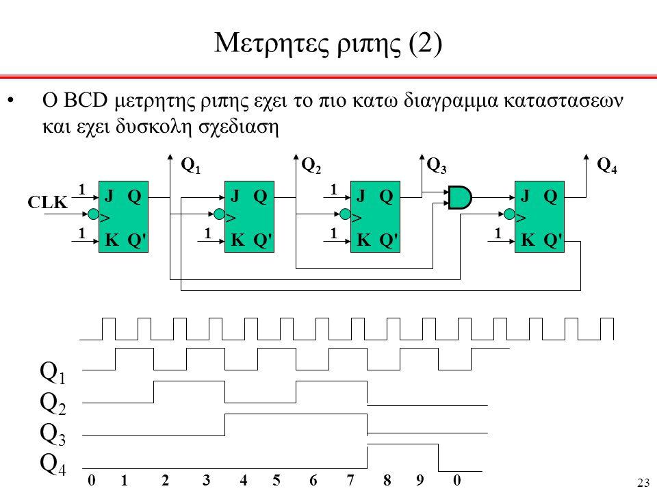 23 Μετρητες ριπης (2) •Ο BCD μετρητης ριπης εχει το πιο κατω διαγραμμα καταστασεων και εχει δυσκολη σχεδιαση J > K Q Q 1 1 J > K Q Q 1 J > K Q Q 1 1 J > K Q Q 1 Q 1 Q 2 Q 3 Q 4 CLK Q1Q2Q3Q4Q1Q2Q3Q4 0 1 2 3 4 5 6 7 8 9 0