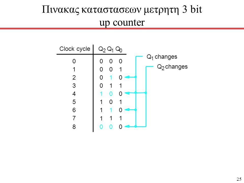 25 0 0 1 1 0 1 0 1 0 1 2 3 0 0 1 0 1 0 4 5 6 117 0 0 0 0 1 1 1 1 Clock cycle 0080 Q 2 Q 1 Q 0 Q 1 changes Q 2 Πινακας καταστασεων μετρητη 3 bit up counter