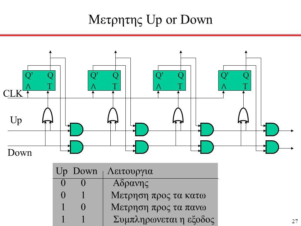 27 Μετρητης Up or Down Λ Τ Q Q Λ Τ Q Q Λ Τ Q Q Λ Τ Q Q Up Down CLK Up Down Λειτουργια 0 0 Αδρανης 0 1 Μετρηση προς τα κατω 1 0 Μετρηση προς τα πανω 1 1 Συμπληρωνεται η εξοδος