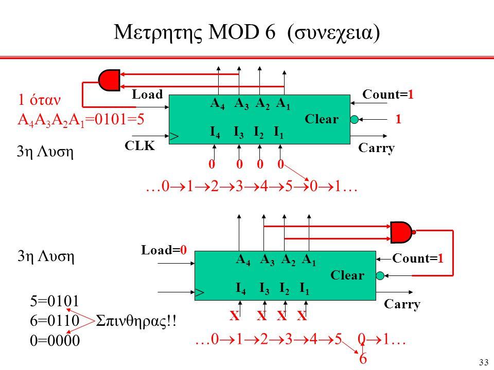 33 Μετρητης MOD 6 (συνεχεια) > CLK LoadCount=1 Carry Clear I 4 I 3 I 2 I 1 A 4 A 3 A 2 A 1 0 0 0 0 1 …0  1  2  3  4  5  0  1… 1 όταν Α 4 Α 3 Α 2 Α 1 =0101=5 3η Λυση > Load=0 Count=1 Carry Clear I 4 I 3 I 2 I 1 A 4 A 3 A 2 A 1 Χ Χ Χ Χ …0  1  2  3  4  5 0  1… 6 5=0101 6=0110 Σπινθηρας!.