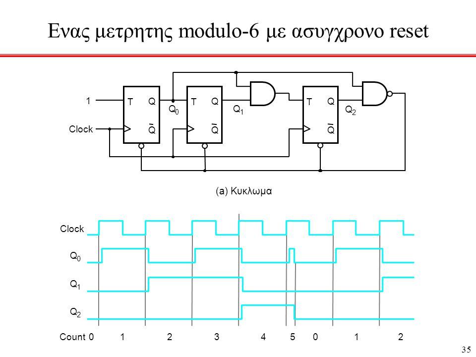 35 Eνας μετρητης modulo-6 με ασυγχρονο reset T Q Q Clock T Q Q T Q Q 1 Q 0 Q 1 Q 2 (a) Κυκλωμα Clock Q 0 Q 1 Q 2 Count012345012
