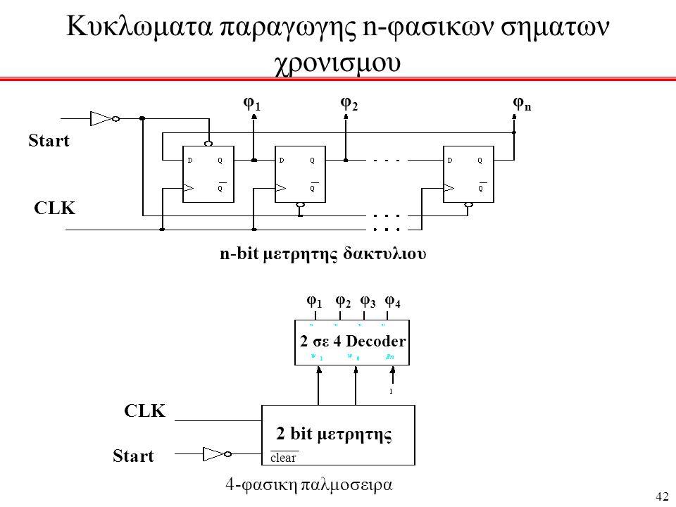 42 Κυκλωματα παραγωγης n-φασικων σηματων χρονισμου Start CLK n-bit μετρητης δακτυλιου φ 1 φ 2 φ n CLK Start 2 bit μετρητης 4-φασικη παλμοσειρα 2 σε 4 Decoder φ 1 φ 2 φ 3 φ 4 clear