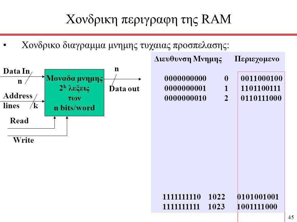 45 Χονδρικη περιγραφη της RAM • Χονδρικο διαγραμμα μνημης τυχαιας προσπελασης: Μοναδα μνημης 2 k λεξεις των n bits/word Data In n n Address lines k Read Write Διευθυνση Μνημης Περιεχομενο 0000000000 0 0011000100 0000000001 1 1101100111 0000000010 2 0110111000 1111111110 1022 0101001001 1111111111 1023 1001111000 Data out
