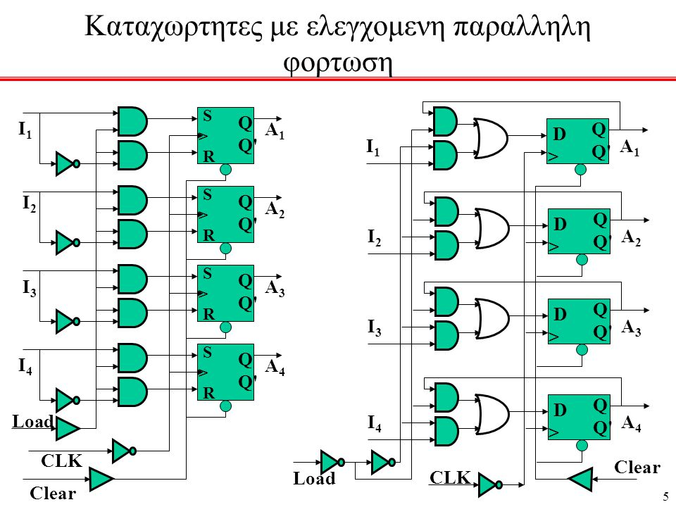 16 Παραδειγμα σειριακου τροπου λειτουργιας Σειριακη Προσθεση με JK FF SR A SI SR > SO SR B SI SR > SO SI CpCp SR Ελεγχος ολισθησης δεξια Συνδυαστικο κυκλωμα x y S JKJK Q Λ z KJKJ Στους δυο καταχωρητες αποθηκευονται οι προσθετέοι, και μετα από την προσθεση ολων των ψηφιων στον καταχωρητη Α αποθηκευεται το αθροισμα και στο JK ff το τελικο κρατουμενο.