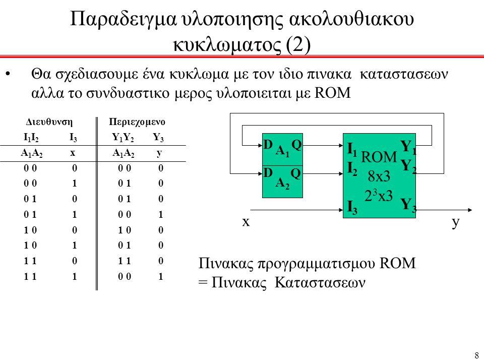 8 Παραδειγμα υλοποιησης ακολουθιακου κυκλωματος (2) •Θα σχεδιασουμε ένα κυκλωμα με τον ιδιο πινακα καταστασεων αλλα το συνδυαστικο μερος υλοποιειται με ROM Διευθυνση Περιεχομενο Ι 1 Ι 2 Ι 3 Υ 1 Υ 2 Υ 3 Α 1 Α 2 x Α 1 Α 2 y 0 0 0 0 0 0 0 0 1 0 1 0 0 1 0 0 1 0 0 1 1 0 0 1 1 0 0 1 0 0 1 0 1 0 1 0 1 1 0 1 1 0 1 1 1 0 0 1 A1A1 A2A2 ROM 8x3 2 3 x3 xy Q Q D D I1I2I3I1I2I3 Y1Y2Y3Y1Y2Y3 Πινακας προγραμματισμου ROM = Πινακας Καταστασεων