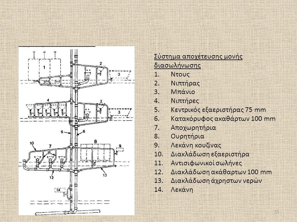 Σύστημα αποχέτευσης μονής διασωλήνωσης 1.Ντους 2.Νιπτήρας 3.Μπάνιο 4.Νιπτήρες 5.Κεντρικός εξαεριστήρας 75 mm 6.Κατακόρυφος ακαθάρτων 100 mm 7.Αποχωρητήρια 8.Ουρητήρια 9.Λεκάνη κουζίνας 10.Διακλάδωση εξαεριστήρα 11.Αντισιφωνικοί σωλήνες 12.Διακλάδωση ακάθαρτων 100 mm 13.Διακλάδωση άχρηστων νερών 14.Λεκάνη 15