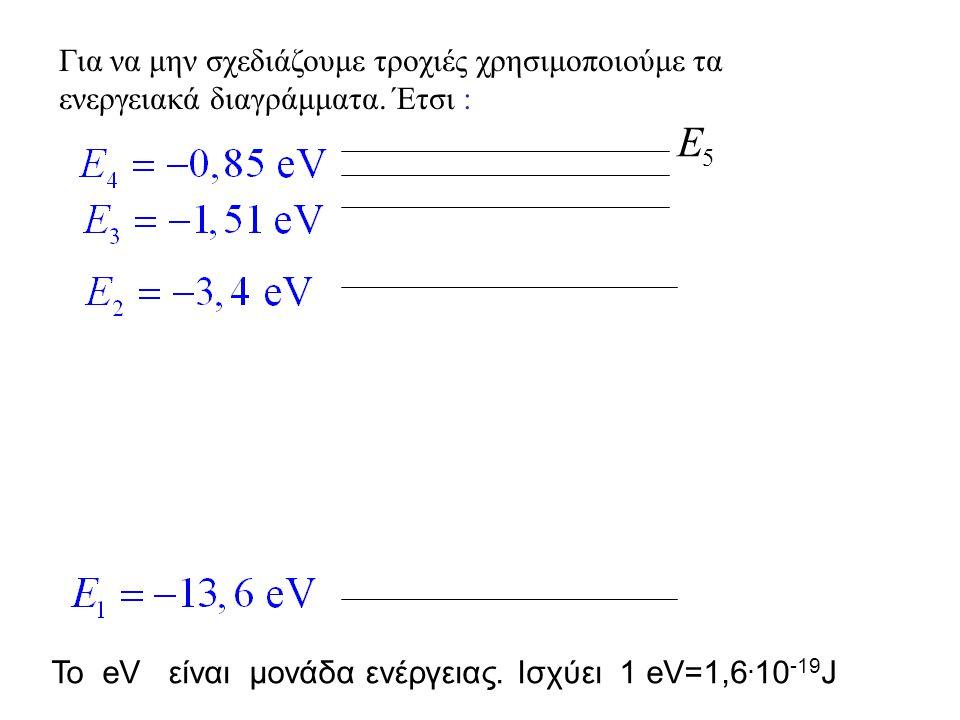 Το πρότυπο του Bohr εξηγεί τα φάσματα
