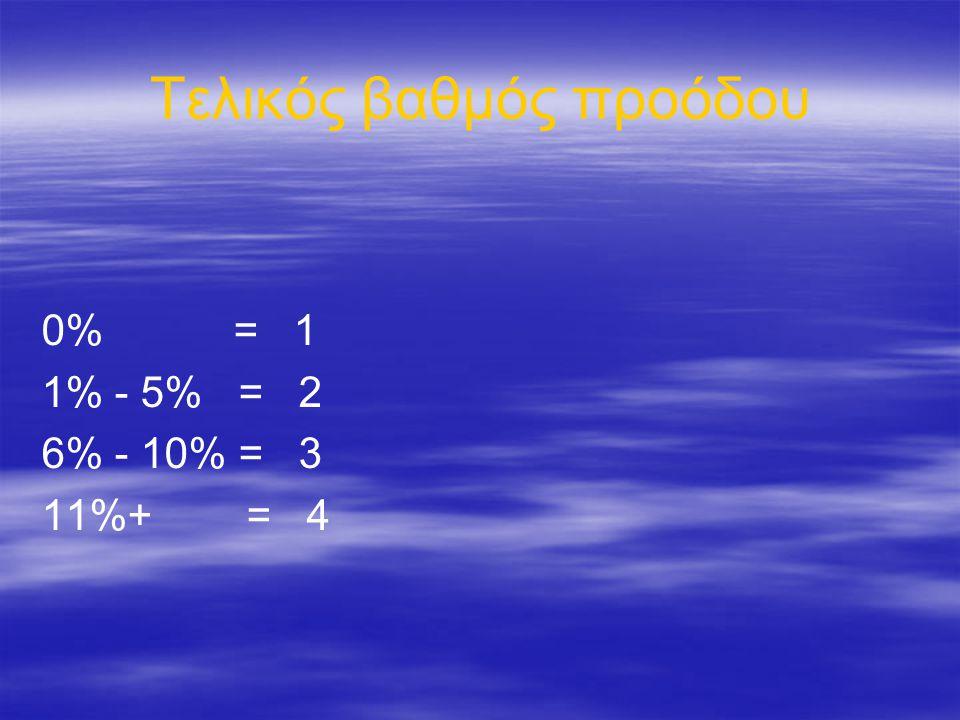 Τελικός βαθμός προόδου 0% = 1 1% - 5% = 2 6% - 10% = 3 11%+ = 4