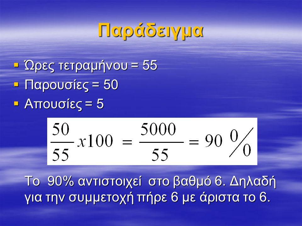 Παράδειγμα  Ώρες τετραμήνου = 55  Παρουσίες = 50  Απουσίες = 5 Το 90% αντιστοιχεί στο βαθμό 6.