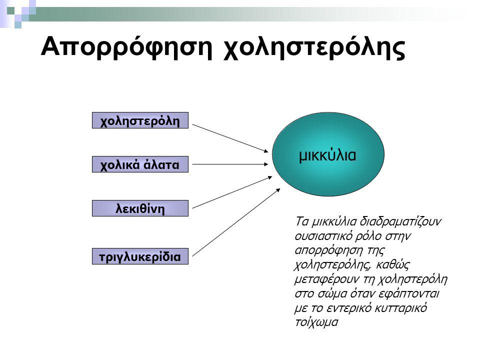 Απορρόφηση χοληστερόλης χοληστερόλη χολικά άλατα λεκιθίνη τριγλυκερίδια μικκύλια Τα μικκύλια διαδραματίζουν ουσιαστικό ρόλο στην απορρόφηση της χοληστερόλης, καθώς μεταφέρουν τη χοληστερόλη στο σώμα όταν εφάπτονται με το εντερικό κυτταρικό τοίχωμα