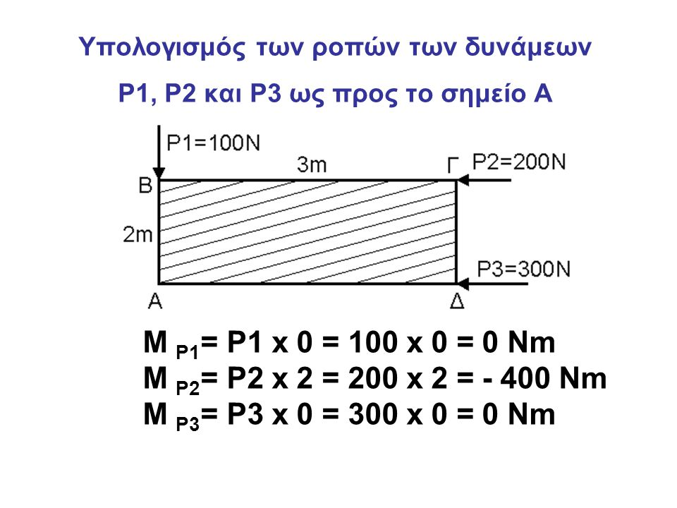 Υπολογισμός των ροπών των δυνάμεων P1, P2 και P3 ως προς το σημείο Α M P1 = P1 x 0 = 100 x 0 = 0 Nm M P2 = P2 x 2 = 200 x 2 = - 400 Nm M P3 = P3 x 0 =