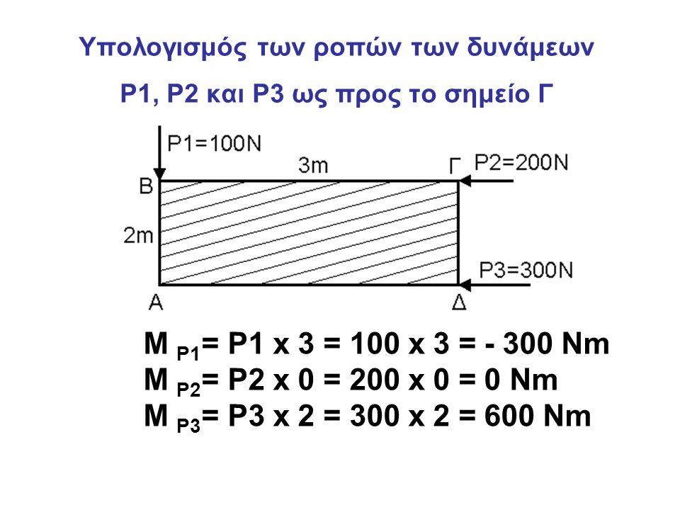 Υπολογισμός των ροπών των δυνάμεων P1, P2 και P3 ως προς το σημείο Γ M P1 = P1 x 3 = 100 x 3 = - 300 Nm M P2 = P2 x 0 = 200 x 0 = 0 Nm M P3 = P3 x 2 =