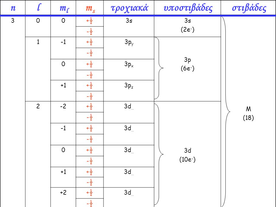 300+½3s (2e - ) M (18) -½ 1+½3p y 3p (6e - ) -½ 0+½3p x -½ +1+½3p z -½ 2-2+½3d … 3d (10e - ) -½ +½3d … -½ 0+½3d … -½ +1+½3d … -½ +2+½3d … -½ nlmlml ms