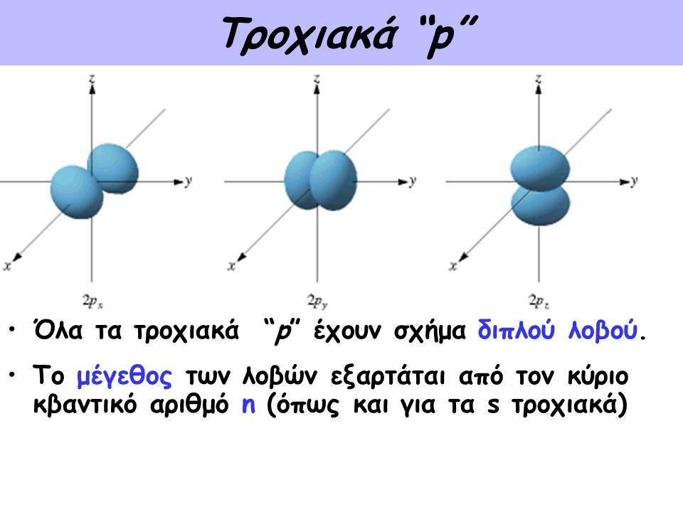 """Τροχιακά """"p"""" •Όλα τα τροχιακά """"p"""" έχουν σχήμα διπλού λοβού. •Το μέγεθος των λοβών εξαρτάται από τον κύριο κβαντικό αριθμό n (όπως και για τα s τροχιακ"""