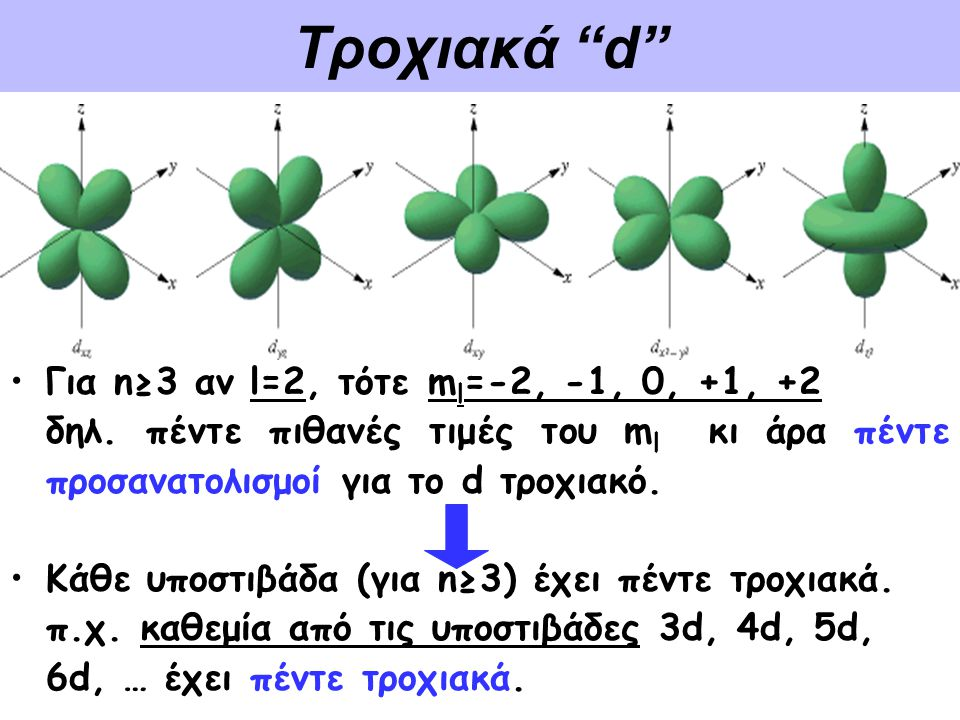"Τροχιακά ""d"" •Γ•Για n≥3 αν l=2, τότε m l =-2, -1, 0, +1, +2 δηλ. πέντε πιθανές τιμές του m l κι άρα πέντε προσανατολισμοί για το d τροχιακό. •Κ•Κάθε υ"