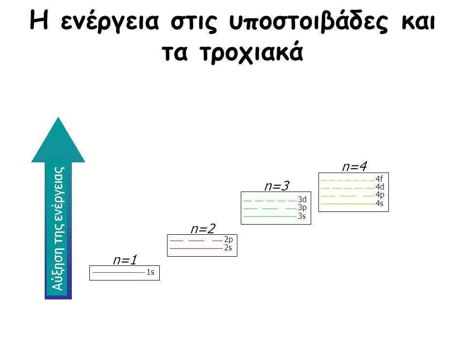 Η ενέργεια στις υποστοιβάδες και τα τροχιακά n=4 4s 4p 4d 4f n=3 3s 3p 3d n=2 2s 2p n=1 1s Αύξηση της ενέργειας