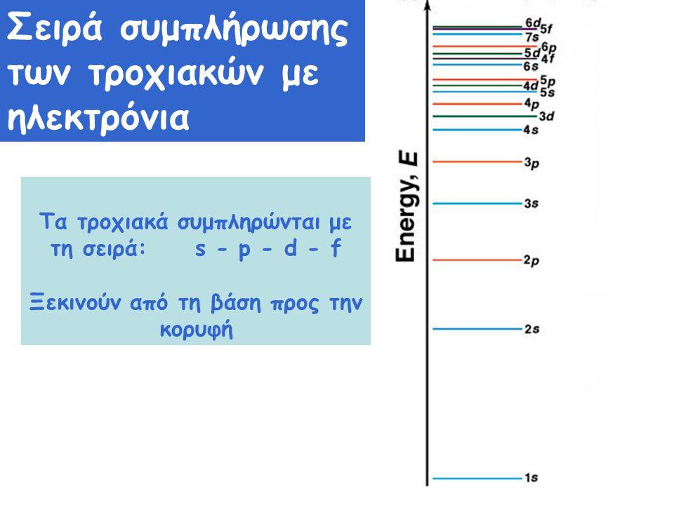 Τα τροχιακά συμπληρώνται με τη σειρά: s - p - d - f Ξεκινούν από τη βάση προς την κορυφή Σειρά συμπλήρωσης των τροχιακών με ηλεκτρόνια