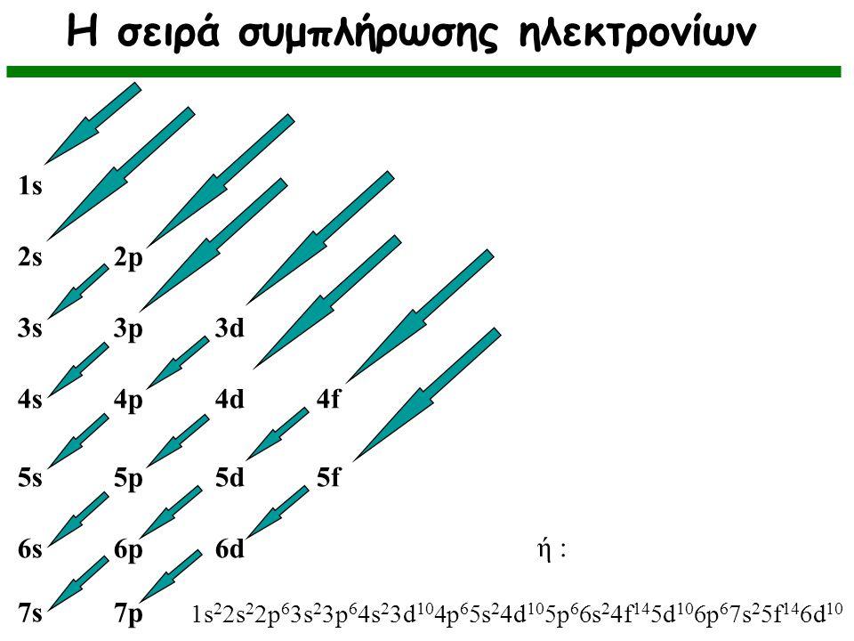 Η σειρά συμπλήρωσης ηλεκτρονίων 7s 7p 6s 6p 6d 5s 5p 5d 5f 4s 4p 4d 4f 3s 3p 3d 2s 2p 1s ή : 1s 2 2s 2 2p 6 3s 2 3p 6 4s 2 3d 10 4p 6 5s 2 4d 10 5p 6