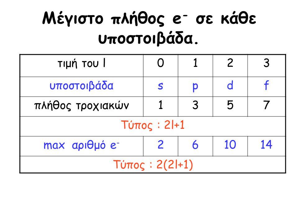Μέγιστο πλήθος e - σε κάθε υποστοιβάδα. τιμή του l0123 υποστοιβάδαspdf πλήθος τροχιακών1357 Τύπος : 2l+1 max αριθμό e - 261014 Τύπος : 2(2l+1)