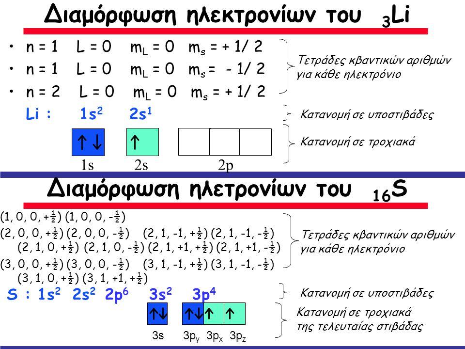 •n•n = 1 L = 0 m L = 0 m s = + 1/ 2 •n•n = 1 L = 0 m L = 0 m s = - 1/ 2 •n•n = 2 L = 0 m L = 0 m s = + 1/ 2 Li : 1s 2 2s 1 Διαμόρφωση ηλεκτρονίων του