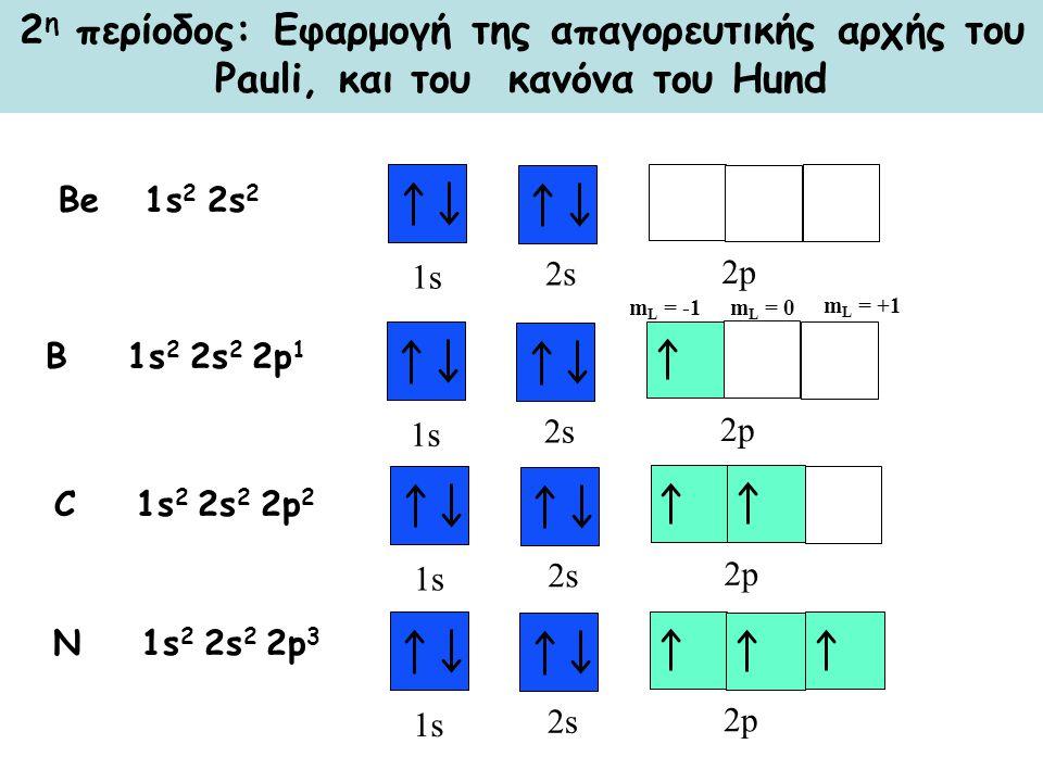 2 η περίοδος: Εφαρμογή της απαγορευτικής αρχής του Pauli, και του κανόνα του Hund 1s 2s 2p Be 1s 2 2s 2 B 1s 2 2s 2 2p 1 1s 2s 2p m L = -1 m L = +1 m