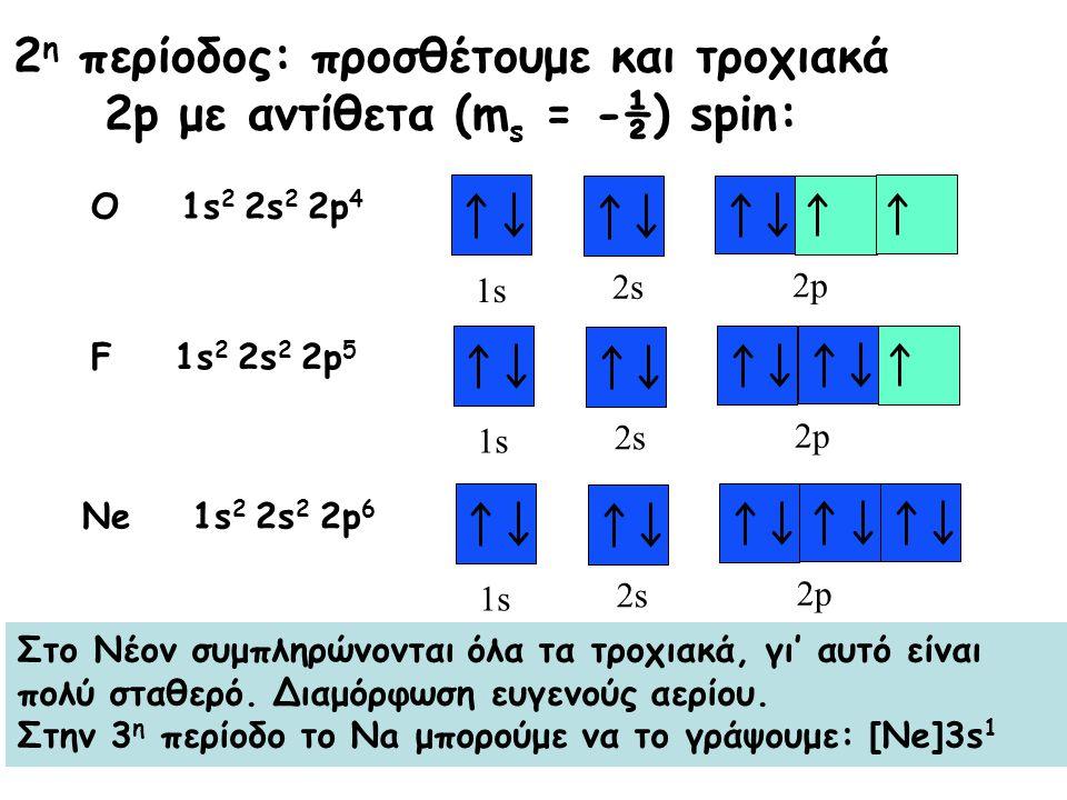 2 η περίοδος: προσθέτουμε και τροχιακά 2p με αντίθετα (m s = -½) spin: 1s 2s 2p O 1s 2 2s 2 2p 4 1s 2s 2p F 1s 2 2s 2 2p 5 1s 2s 2p Ne 1s 2 2s 2 2p 6