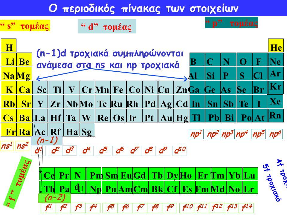 """Ο περιοδικός πίνακας των στοιχείων (n-1)d τροχιακά συμπληρώνονται ανάμεσα στα ns και np τροχιακά """" s"""" τομέας """" p"""" τομέας """" d"""" τομέας HeH LiBe NaMg KCa"""