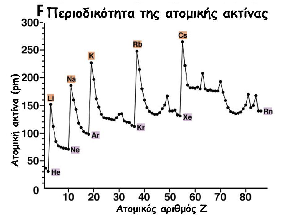 Περιοδικότητα της ατομικής ακτίνας Ατομικός αριθμός Ζ Ατομική ακτίνα (pm)