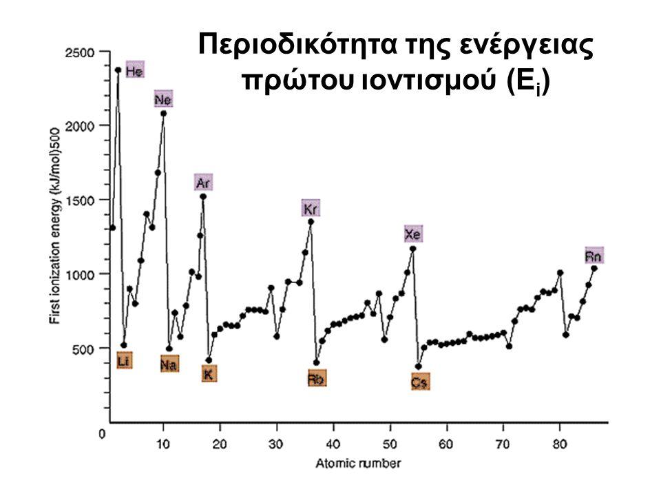 Περιοδικότητα της ενέργειας πρώτου ιοντισμού (Ε i )