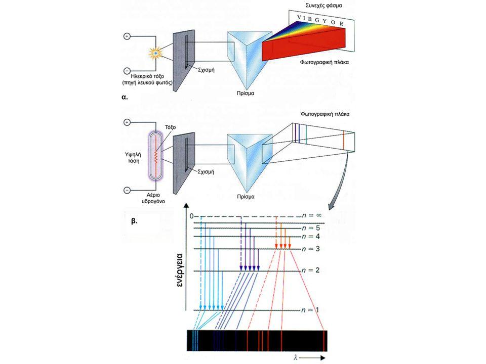 Σχηματική απεικόνιση της πυκνότητας του ηλεκτρονιακού νέφους του ατόμου του υδρογόνου σε μη διεγερμένη κατάσταση: α) με «στιγμές» β) με πυκνότητα χρώματος γ) με «οριακές» καμπύλες (πάνω).