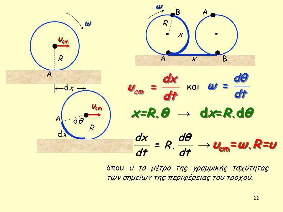 22 dxdx R R υ cm A A dxdx ω dθdθ και x=R.θ dx=R.dθ → υ cm =ω.R=υ x Β ΑΒ Αω x → όπου υ το μέτρο της γραμμικής ταχύτητας των σημείων της περιφέρειας του