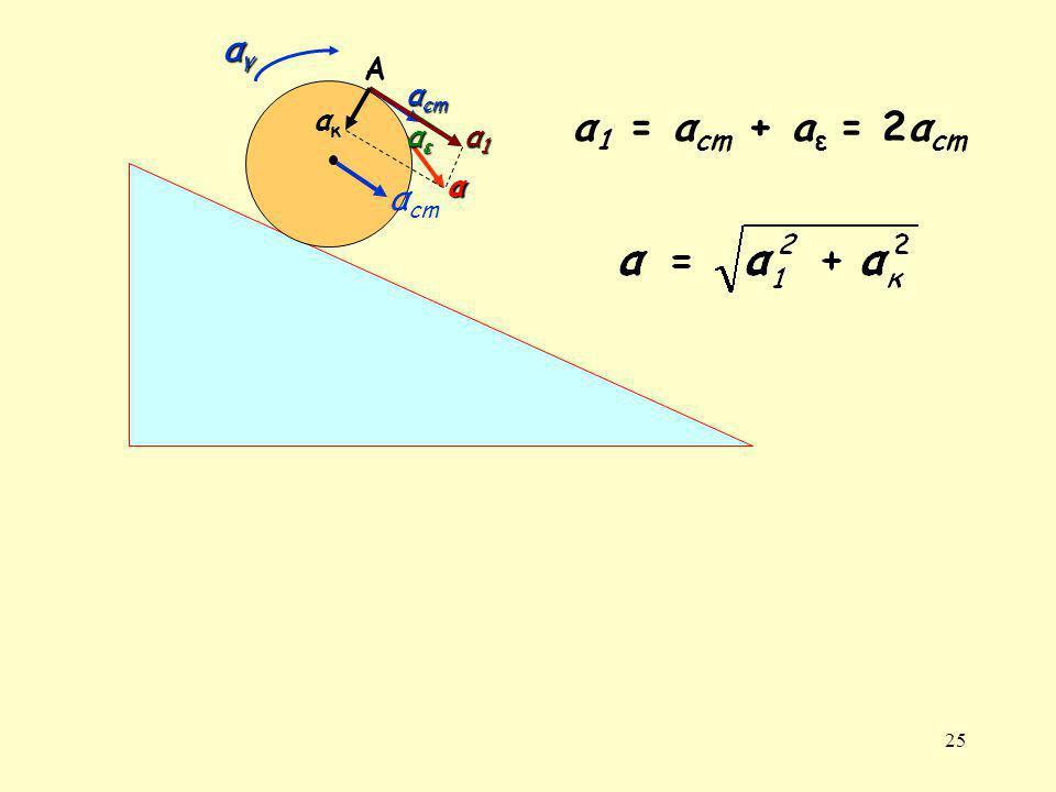 25 αγαγαγαγ α cm αεαεαεαε α1α1α1α1 ακακ α Α α 1 = α cm + a ε = 2α cm