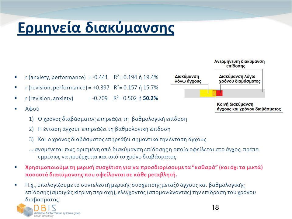 18 Ερμηνεία διακύμανσης  r (anxiety, performance) = -0.441 R 2 = 0.194 ή 19.4%  r (revision, performance) = +0.397 R 2 = 0.157 ή 15.7%  r (revision, anxiety) = -0.709 R 2 = 0.502 ή 50.2%  Αφού 1)Ο χρόνος διαβάσματος επηρεάζει τη βαθμολογική επίδοση 2)Η ένταση άγχους επηρεάζει τη βαθμολογική επίδοση 3)Και ο χρόνος διαβάσματος επηρεάζει σημαντικά την ένταση άγχους...