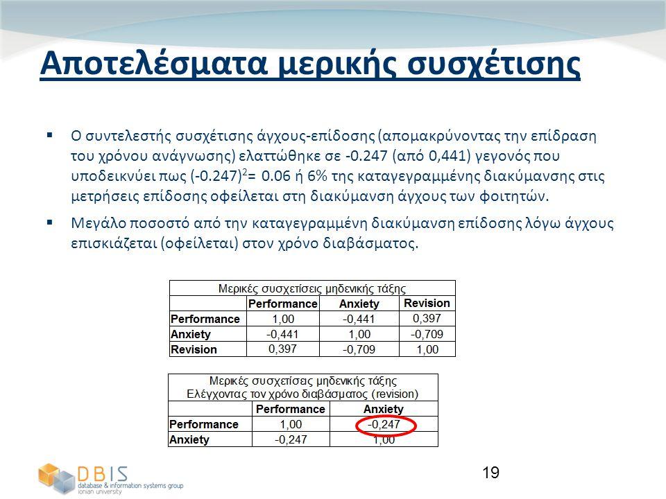 19 Αποτελέσματα μερικής συσχέτισης  Ο συντελεστής συσχέτισης άγχους-επίδοσης (απομακρύνοντας την επίδραση του χρόνου ανάγνωσης) ελαττώθηκε σε -0.247 (από 0,441) γεγονός που υποδεικνύει πως (-0.247) 2 = 0.06 ή 6% της καταγεγραμμένης διακύμανσης στις μετρήσεις επίδοσης οφείλεται στη διακύμανση άγχους των φοιτητών.